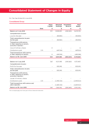 Consolidated Statement of Changes in Equity